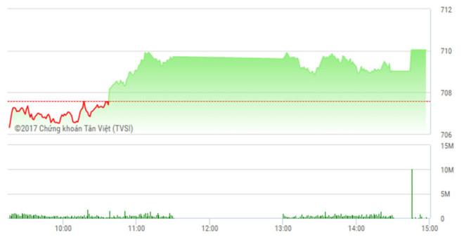 """Phiên chiều 26/4: VN-Index vượt ngưỡng 710, STB thành """"hàng hot"""""""