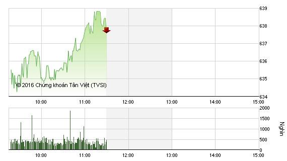 Phiên giao dịch sáng 1/7: VN-Index tăng tốc