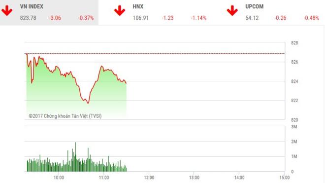 Phiên sáng 23/10: Lực bán gia tăng, 2 sàn chìm trong sắc đỏ
