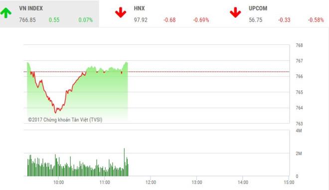 Phiên sáng 24/6: HQC đột biến, VN-Index hồi phục trở lại