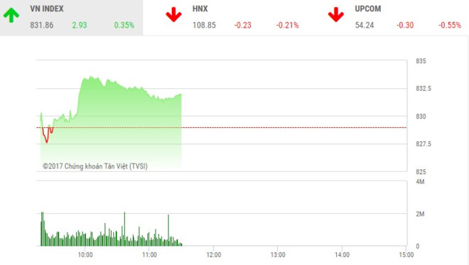 Phiên sáng 20/10: VN-Index lại đi lên trong ngờ vực
