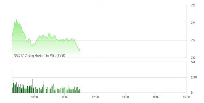 Phiên sáng 24/3: ACB, SHB giúp HNX tăng mạnh, VN-Index vượt đỉnh cũ