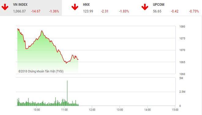 Phiên sáng 26/4: Lực bán vẫn mạnh, thị trường tiếp tục giảm sâu