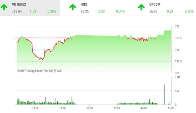Phiên chiều 28/6: Tiết cung giá thấp, thị trường lấy lại sắc xanh