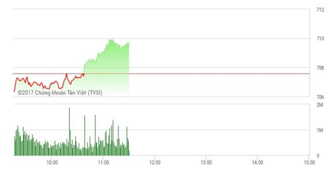 Phiên sáng 26/4: Dòng tiền nhập cuộc, thị trường ngập sắc xanh