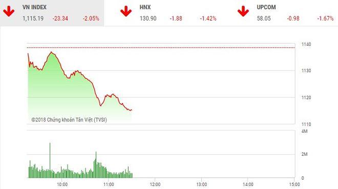 Phiên sáng 19/4: VN-Index lao dốc, rơi thẳng về mốc 1.115 điểm