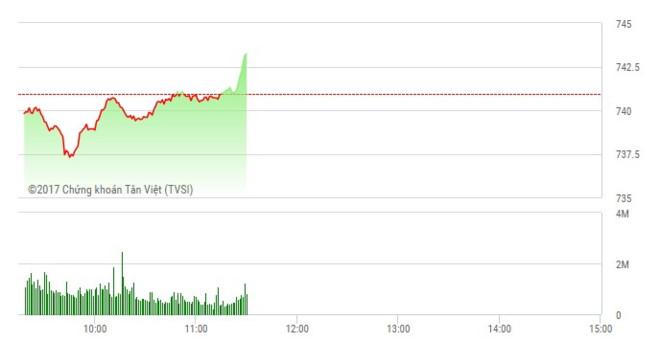 Phiên sáng 24/5: Dòng bank trở lại, VN-Index phục hồi cuối phiên
