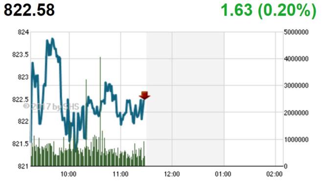Phiên sáng 16/10: Cổ phiếu nhỏ nổi sóng, VN-Index tiếp tục tiến bước