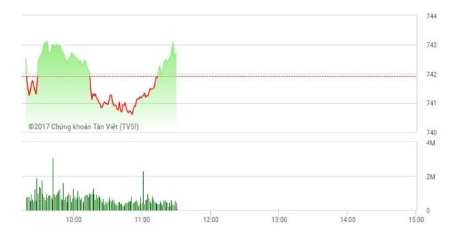 Phiên sáng 26/5: Dòng bank trở lại, VN-Index đảo chiều thành công