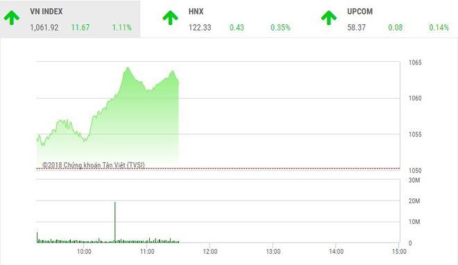Phiên sáng 19/1: Bứt tốc trở lại, VN-Index hướng tới đỉnh cao mới