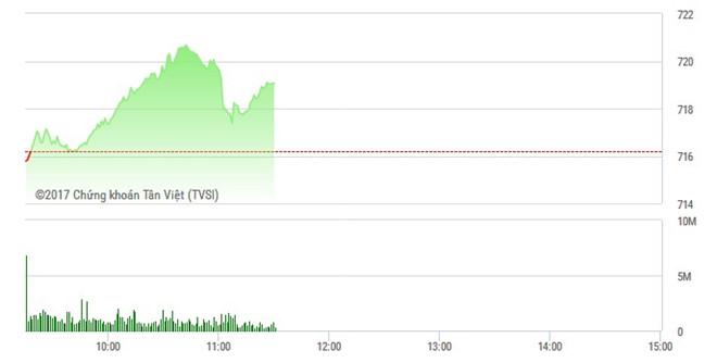 Phiên sáng 22/3: Tiền vào mạnh FLC, VN-Index lên đỉnh gặp gió