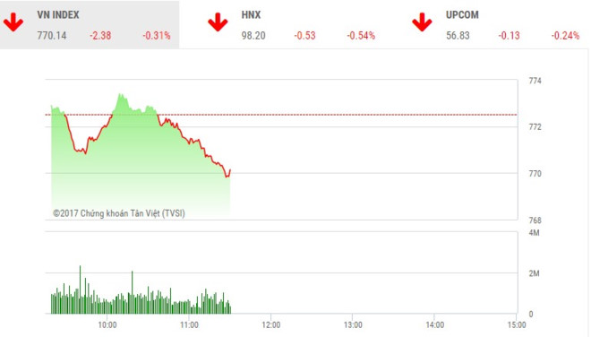 Phiên sáng 27/6: Lực bán gia tăng, thị trường quay đầu giảm mạnh