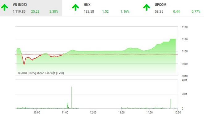 Phiên chiều 20/4: Dòng tiền chảy mạnh, VN-Index tăng vọt