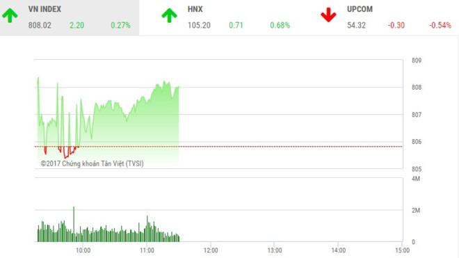 Phiên sáng 18/9: Dòng tiền chảy mạnh, VN-Index lấy lại sắc xanh