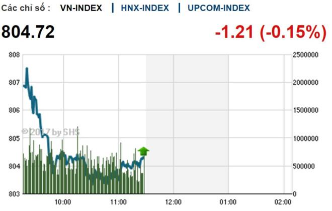 Phiên sáng 20/9: KLF tiếp tục tạo sóng, tăng 40,5% sau 4 phiên