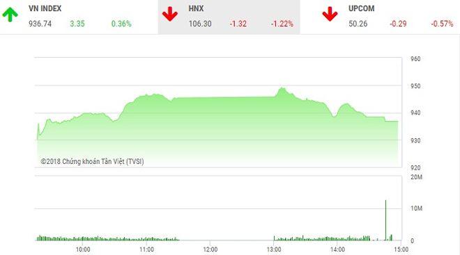 Phiên chiều 23/7: Cổ phiếu nhỏ thăng hoa, dòng bank bị bán mạnh