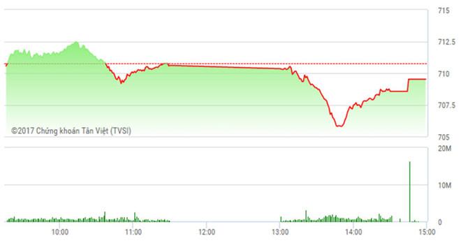 Phiên chiều 1/3: VN-Index chia tay mốc 710 điểm, HBC tỏa sáng