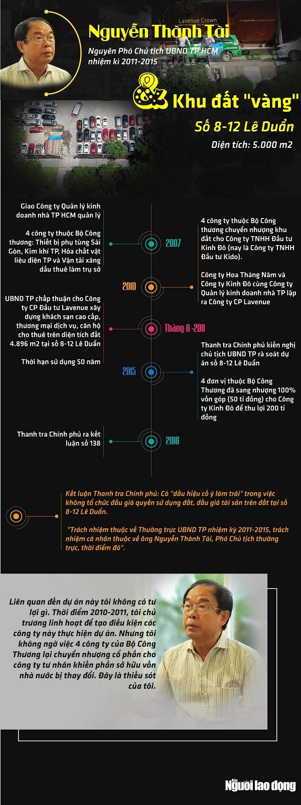 [Infographic] - Ông Nguyễn Thành Tài và khu đất