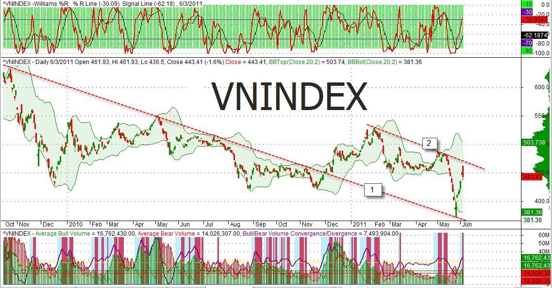 Kéo trụ, VN-Index tăng hơn 3 điểm